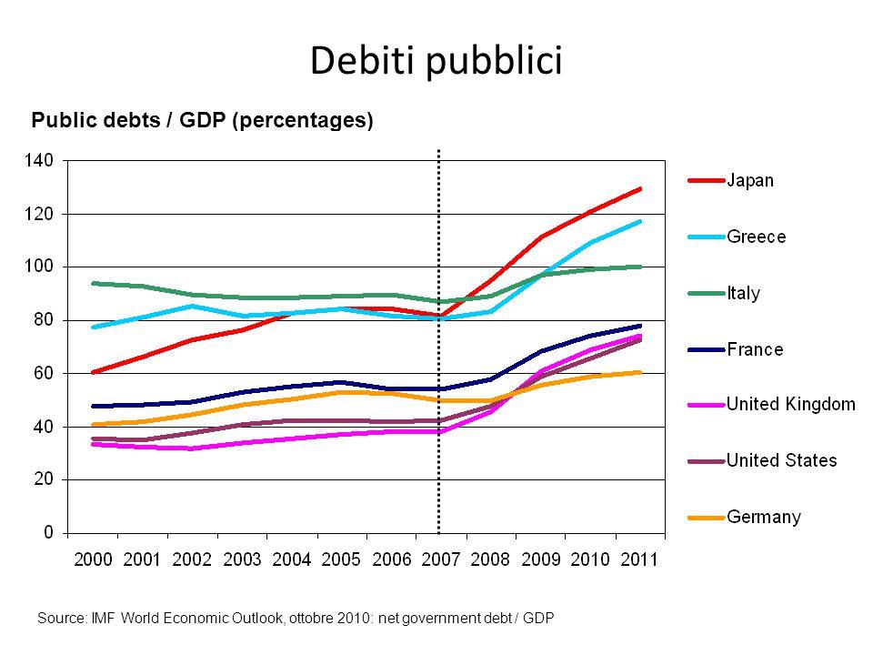 Debiti pubblici Public debts / GDP (percentages) Source: IMF World Economic Outlook, ottobre 2010: net government debt / GDP