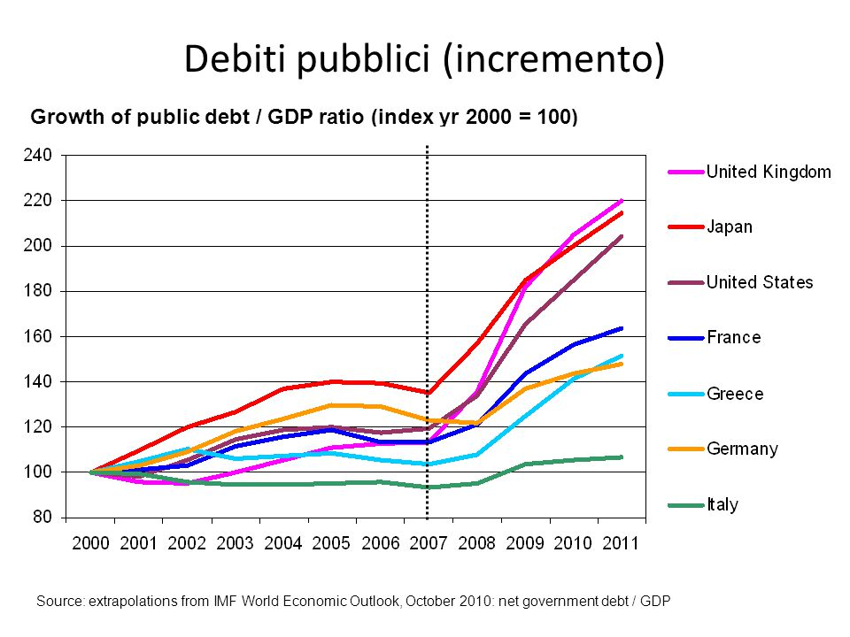 Debiti pubblici (incremento) Growth of public debt / GDP ratio (index yr 2000 = 100) Source: extrapolations from IMF World Economic Outlook, October 2010: net government debt / GDP
