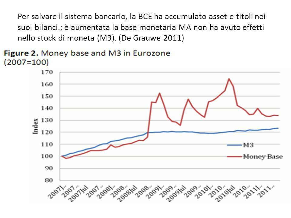 Per salvare il sistema bancario, la BCE ha accumulato asset e titoli nei suoi bilanci.; è aumentata la base monetaria MA non ha avuto effetti nello stock di moneta (M3).