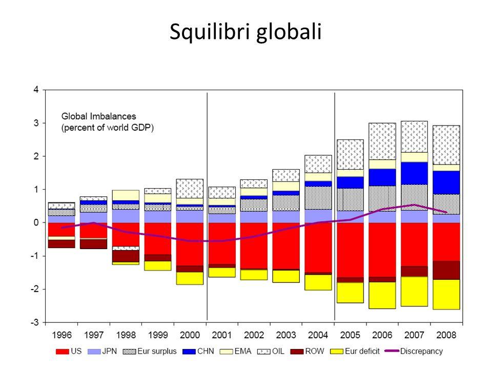 Squilibri globali