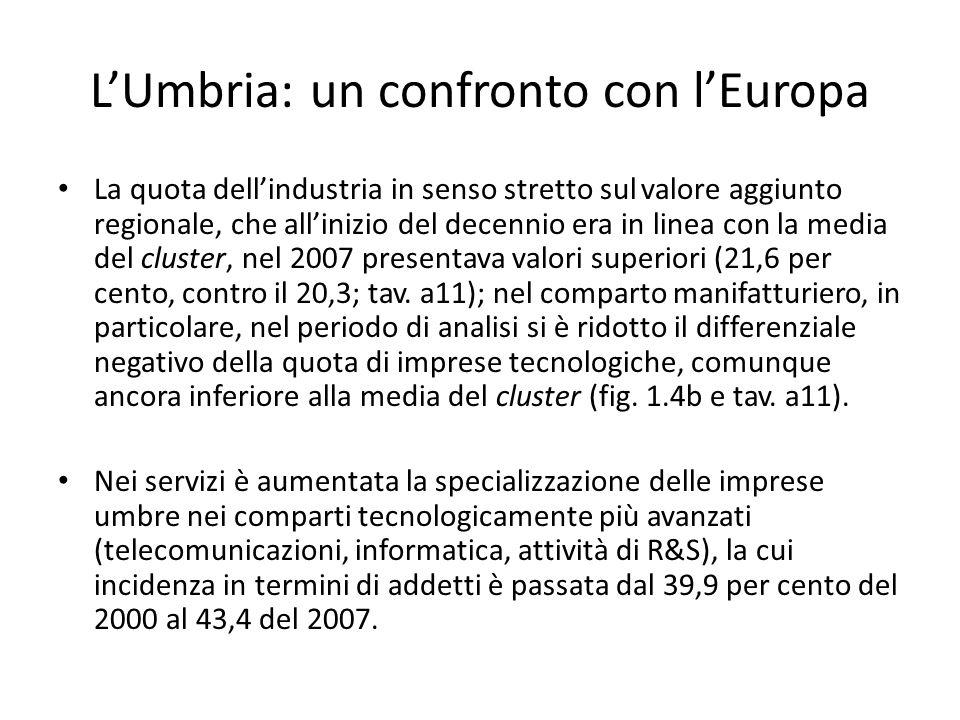 L'Umbria: un confronto con l'Europa La quota dell'industria in senso stretto sul valore aggiunto regionale, che all'inizio del decennio era in linea con la media del cluster, nel 2007 presentava valori superiori (21,6 per cento, contro il 20,3; tav.