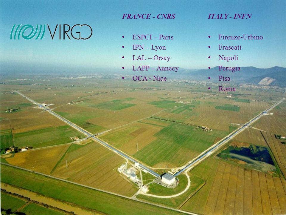VIRGO in CSNII 2005 - INFN MANPOWER Fi-Urb.7.6 (10) LNF 0.9 (2) Napoli 10.8 (16) Perugia 6.0 (9) Pisa 19.7 (26) Roma1 8.3 (10) ------------------------ 2005: 53.3 (73) VIRGOR&DCalcoloTotaleInviluppo 1999=74= 2000=299= 373 2001=22171292665 20021108252491409.52074.5 2003557498=1055.03129.5 200440439115.5810.53940.0 Nel 2005 assegnati fino ad ora 664 su 1114 richiesti Per i prossimi 3 anni si prevede un profilo finanziario stabile (800-1000 kЄ/yr) 2004: 58.9 (86) 2003: 62.6 (91)