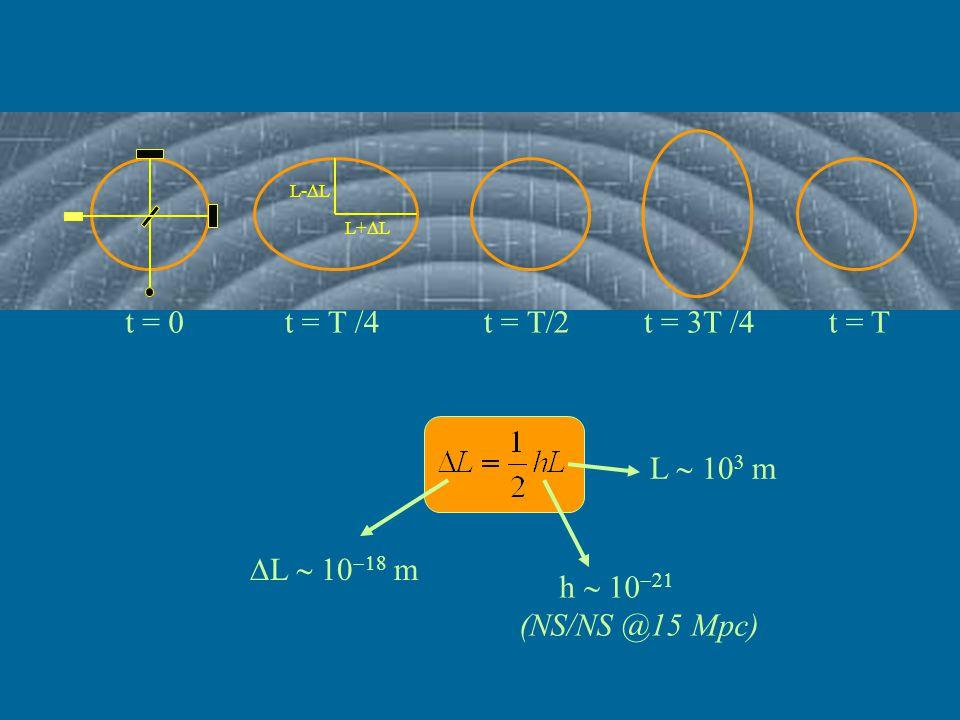 Ground-based Interferometers Basse Dissipazioni Isolamento Sismico Recycling Fabry-Perot Vuoto Spinto photodiode