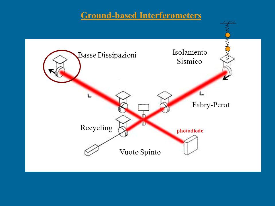 Design sensitivity large interferometers LIGO S3 GEO NAUTILUS EXPLORER AURIGA MiniGRAIL run 6 (2004) MiniGRAIL run 7 (2005) MiniGRAIL sensitivity (ROG-Leiden)