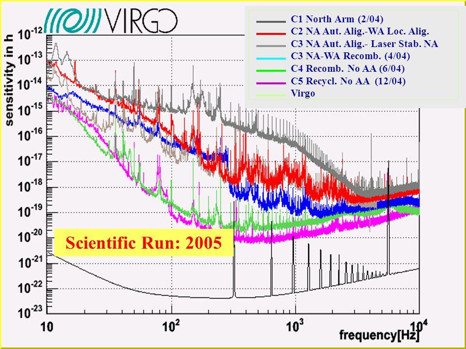 Network sensitivity Seismic wall Higher finesse Fused silica susp. Gli interferometri nel 2006