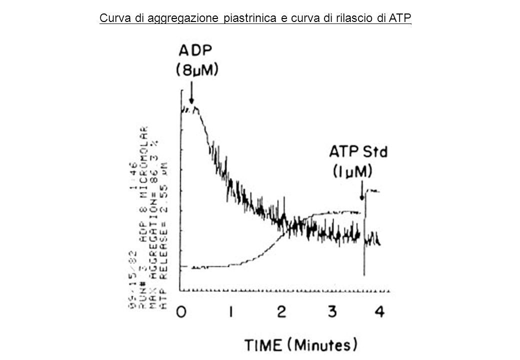 Curva di aggregazione piastrinica e curva di rilascio di ATP