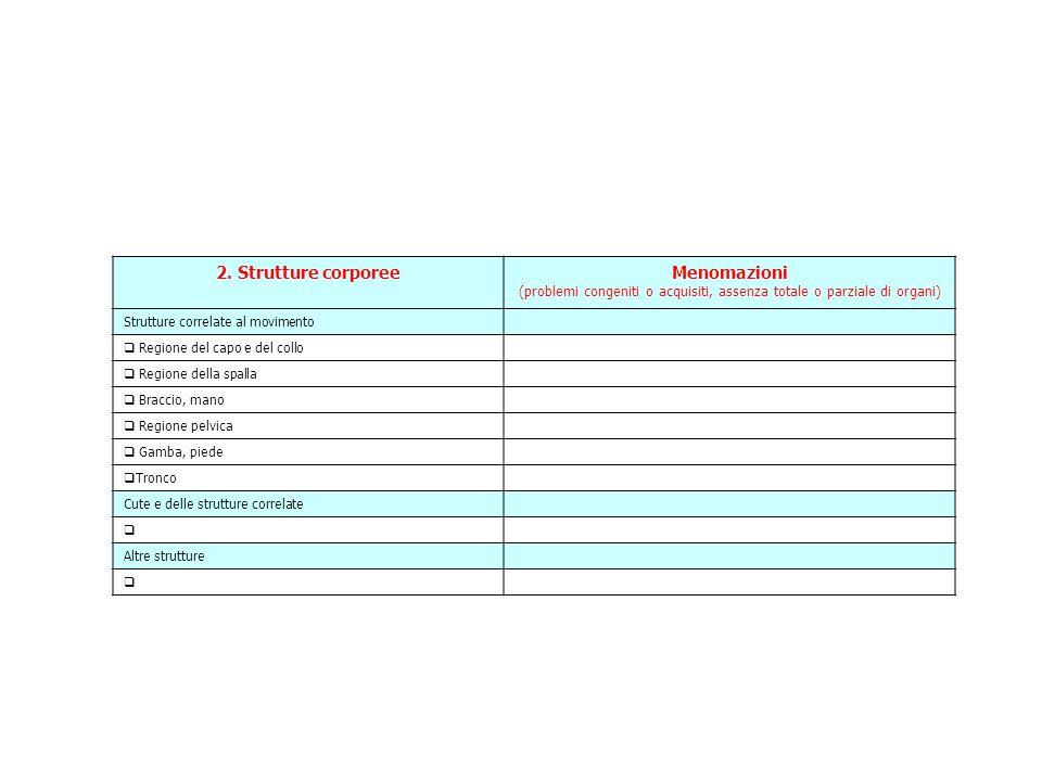 2. Strutture corporeeMenomazioni (problemi congeniti o acquisiti, assenza totale o parziale di organi) Strutture correlate al movimento  Regione del