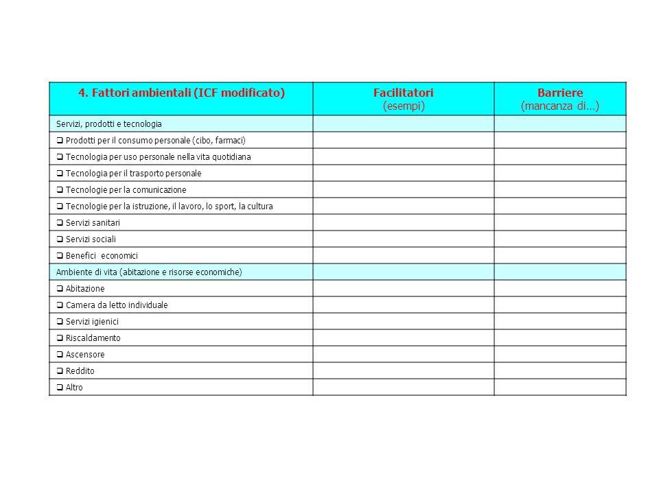 4. Fattori ambientali (ICF modificato)Facilitatori (esempi) Barriere (mancanza di…) Servizi, prodotti e tecnologia  Prodotti per il consumo personale