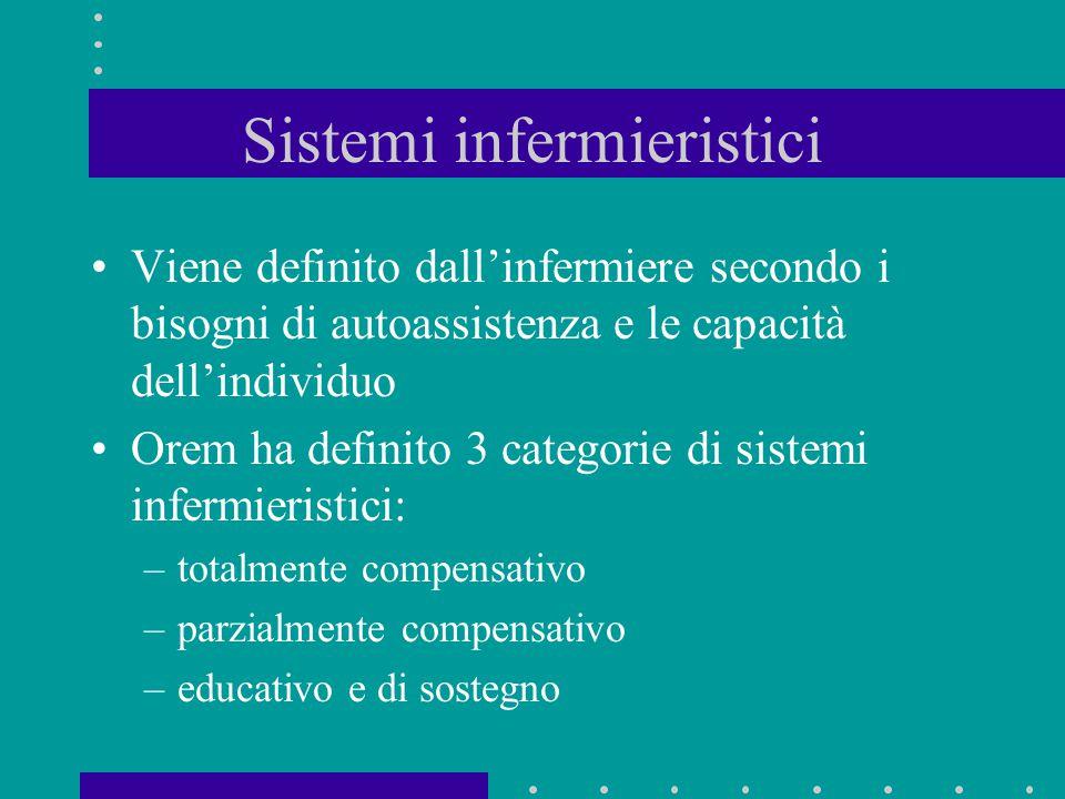 Sistemi infermieristici Viene definito dall'infermiere secondo i bisogni di autoassistenza e le capacità dell'individuo Orem ha definito 3 categorie d