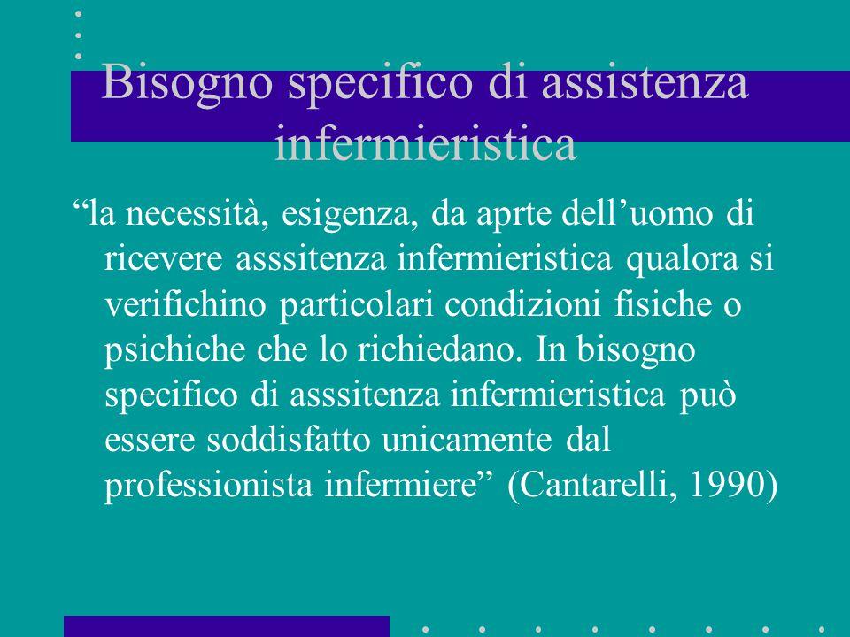 """Bisogno specifico di assistenza infermieristica """"la necessità, esigenza, da aprte dell'uomo di ricevere asssitenza infermieristica qualora si verifich"""