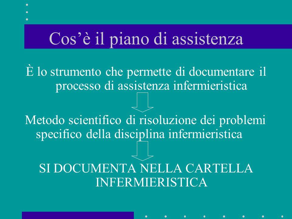 Cos'è il piano di assistenza È lo strumento che permette di documentare il processo di assistenza infermieristica Metodo scientifico di risoluzione de