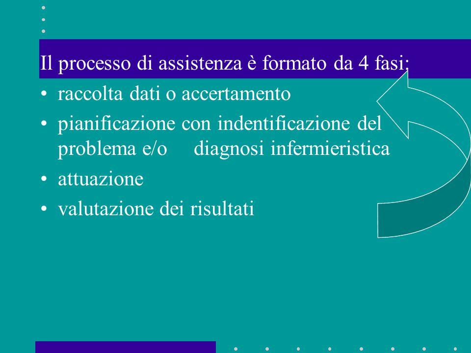 Il processo di assistenza è formato da 4 fasi: raccolta dati o accertamento pianificazione con indentificazione del problema e/o diagnosi infermierist