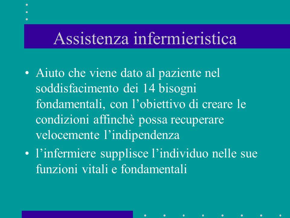 Assistenza infermieristica Aiuto che viene dato al paziente nel soddisfacimento dei 14 bisogni fondamentali, con l'obiettivo di creare le condizioni a