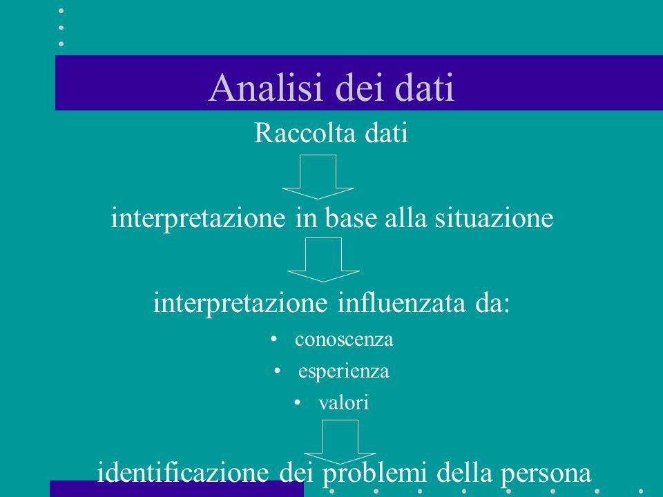 Analisi dei dati Raccolta dati interpretazione in base alla situazione interpretazione influenzata da: conoscenza esperienza valori identificazione de