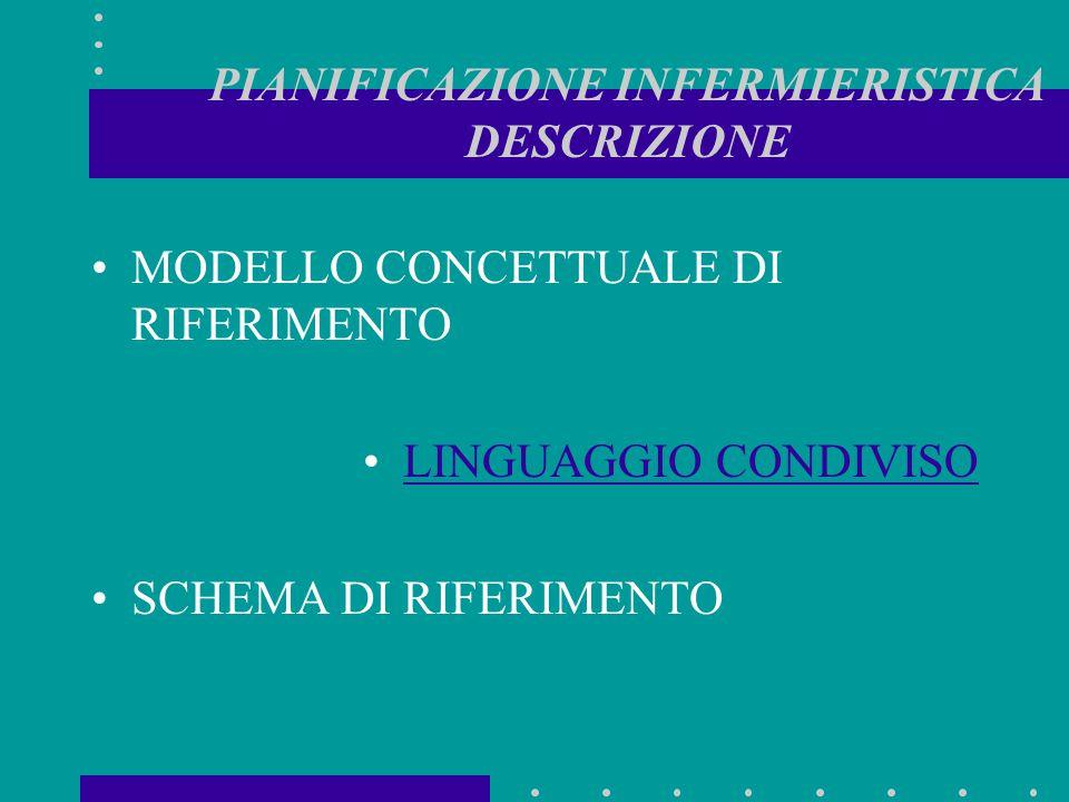 PIANIFICAZIONE INFERMIERISTICA DESCRIZIONE MODELLO CONCETTUALE DI RIFERIMENTO LINGUAGGIO CONDIVISO SCHEMA DI RIFERIMENTO