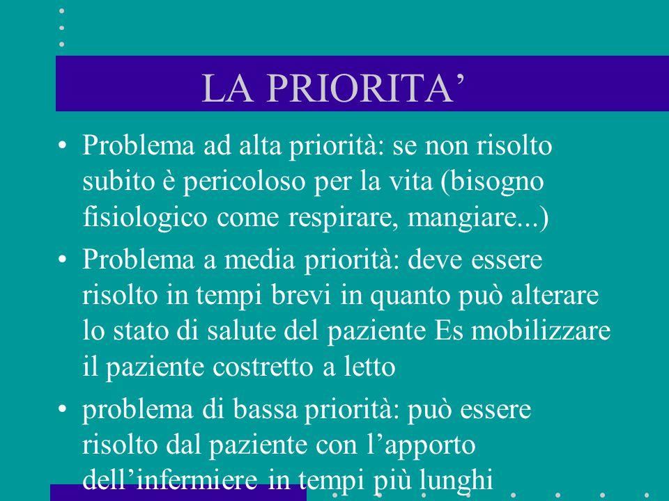 LA PRIORITA' Problema ad alta priorità: se non risolto subito è pericoloso per la vita (bisogno fisiologico come respirare, mangiare...) Problema a me