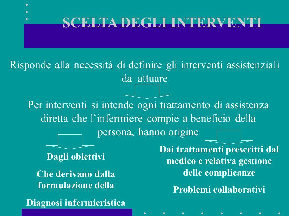 SCELTA DEGLI INTERVENTI Risponde alla necessità di definire gli interventi assistenziali da attuare Dagli obiettivi Che derivano dalla formulazione de