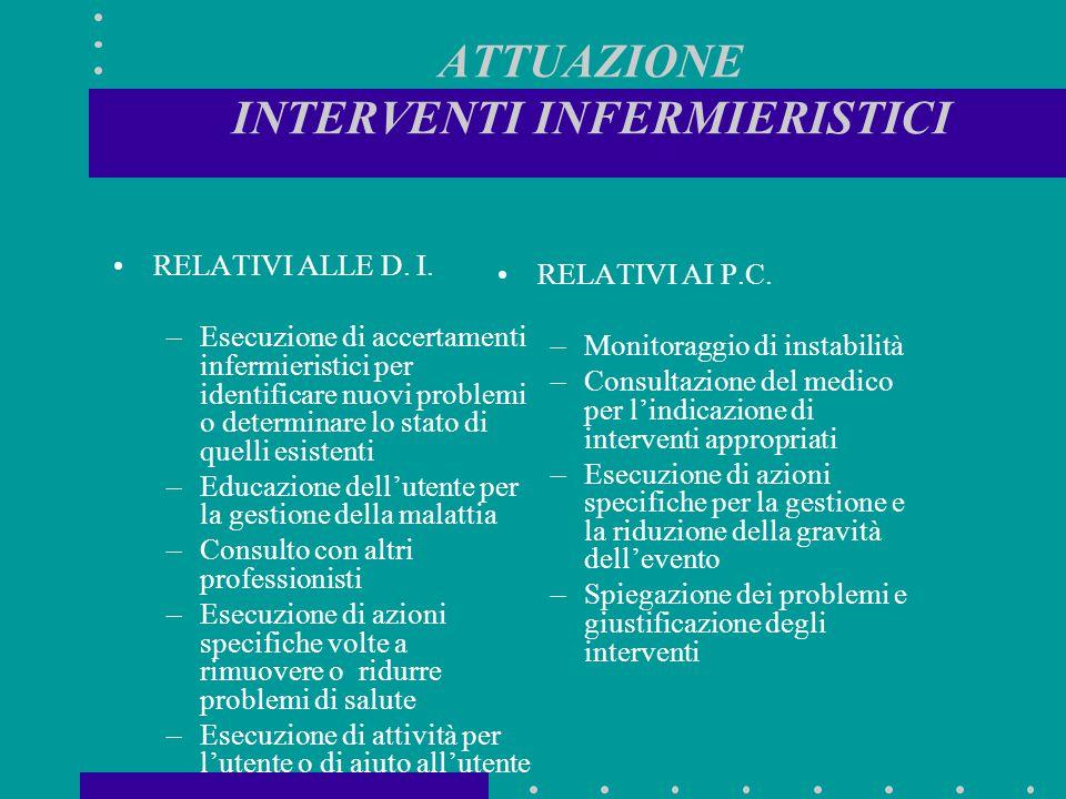ATTUAZIONE INTERVENTI INFERMIERISTICI RELATIVI ALLE D. I. –Esecuzione di accertamenti infermieristici per identificare nuovi problemi o determinare lo