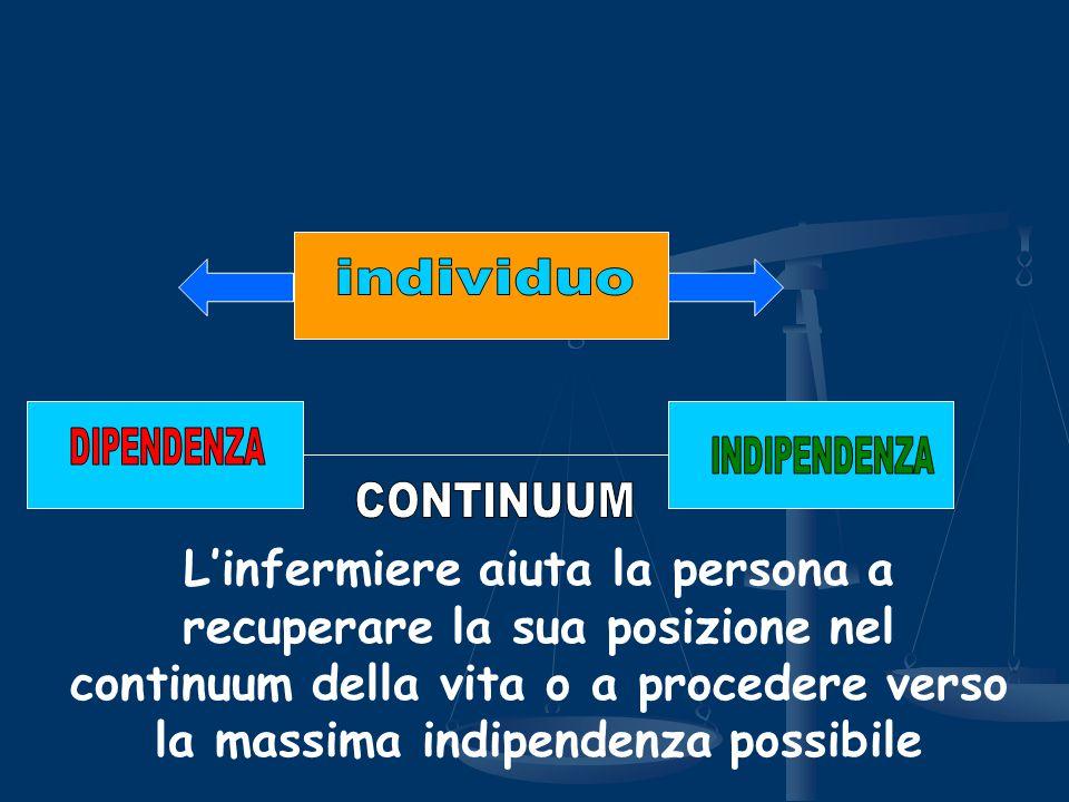 L'infermiere aiuta la persona a recuperare la sua posizione nel continuum della vita o a procedere verso la massima indipendenza possibile