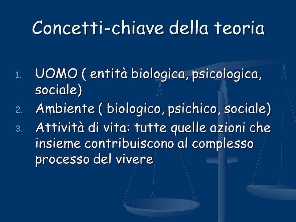Concetti-chiave della teoria 1. UOMO ( entità biologica, psicologica, sociale) 2. Ambiente ( biologico, psichico, sociale) 3. Attività di vita: tutte