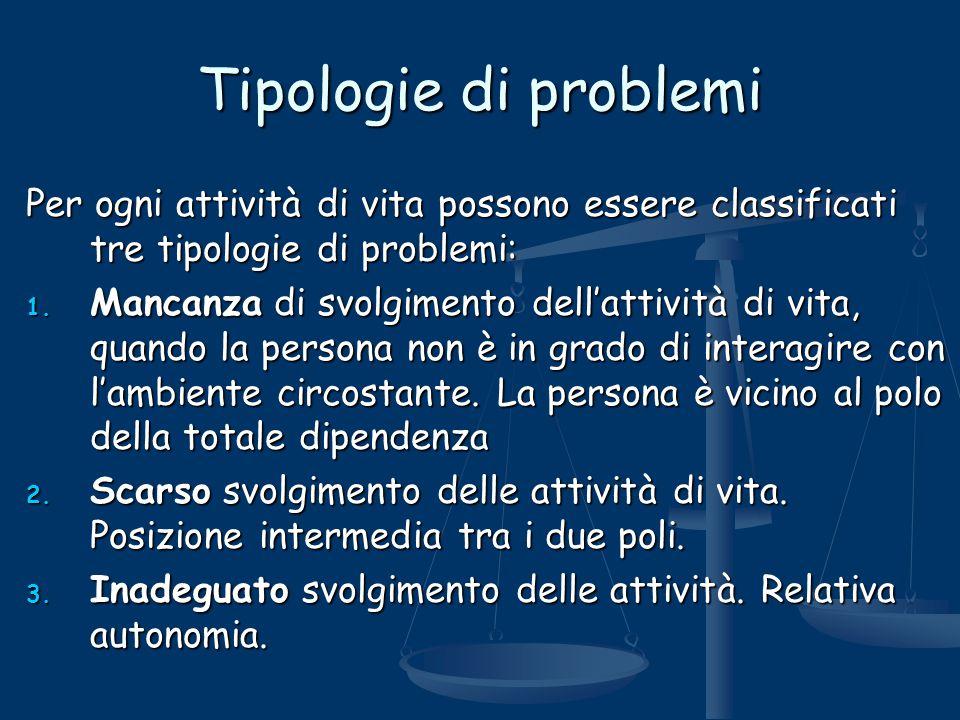 Tipologie di problemi Per ogni attività di vita possono essere classificati tre tipologie di problemi: 1. Mancanza di svolgimento dell'attività di vit