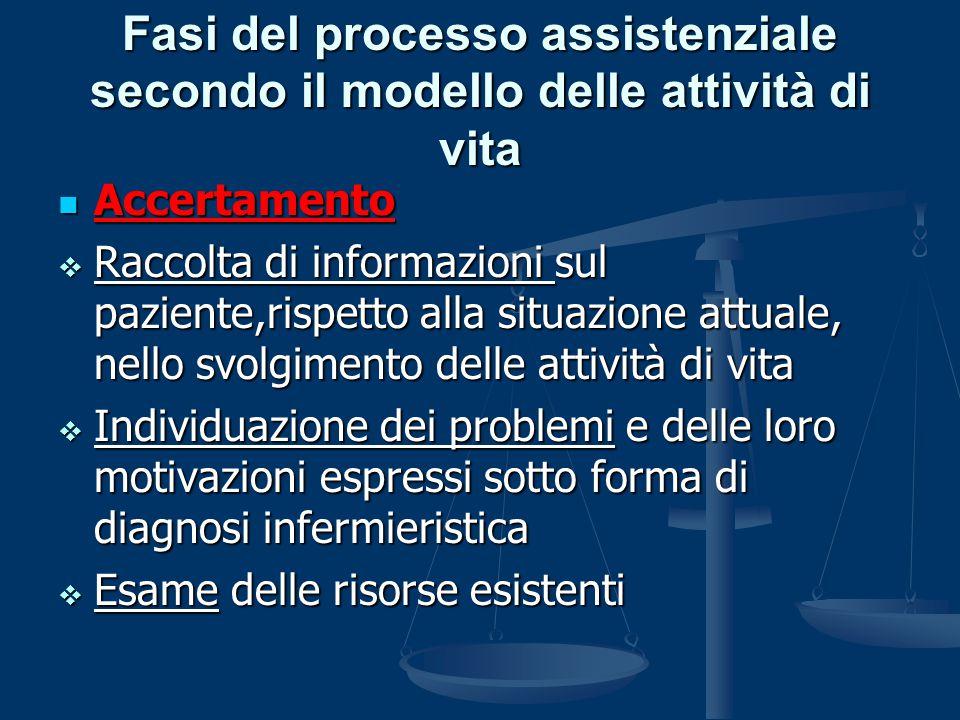 Fasi del processo assistenziale secondo il modello delle attività di vita Accertamento Accertamento  Raccolta di informazioni sul paziente,rispetto a