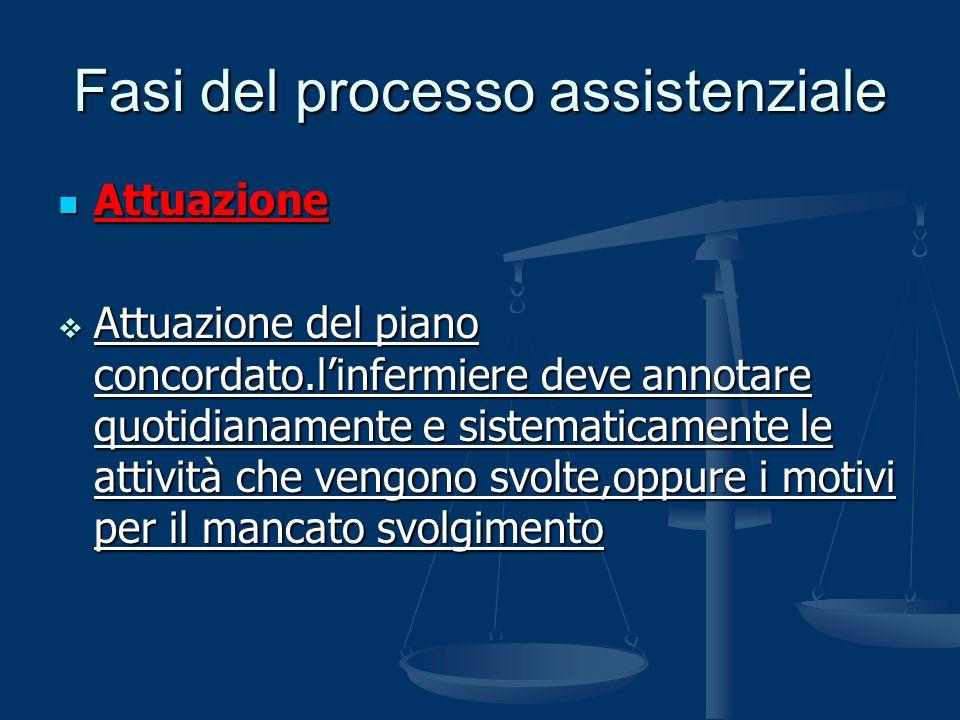 Fasi del processo assistenziale Attuazione Attuazione  Attuazione del piano concordato.l'infermiere deve annotare quotidianamente e sistematicamente