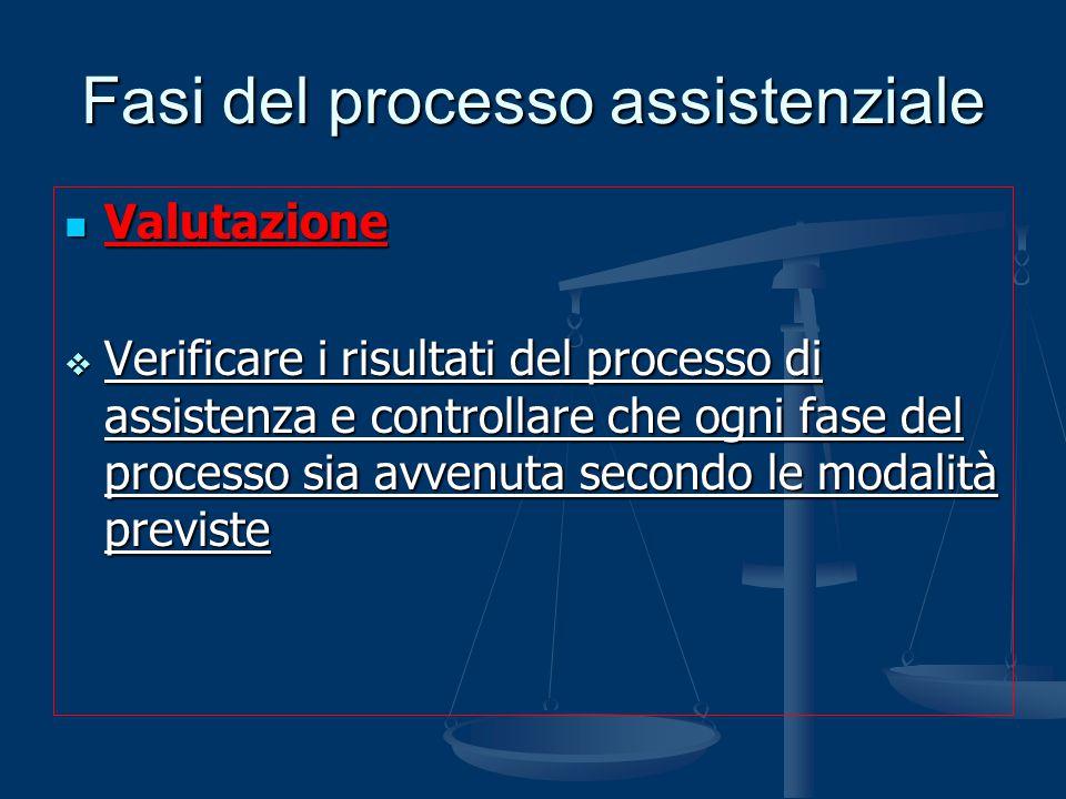 Fasi del processo assistenziale Valutazione Valutazione  Verificare i risultati del processo di assistenza e controllare che ogni fase del processo s