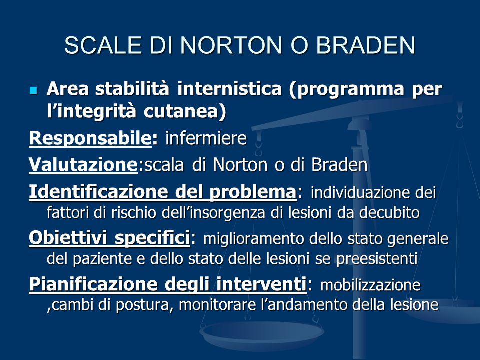 SCALE DI NORTON O BRADEN Area stabilità internistica (programma per l'integrità cutanea) Area stabilità internistica (programma per l'integrità cutane