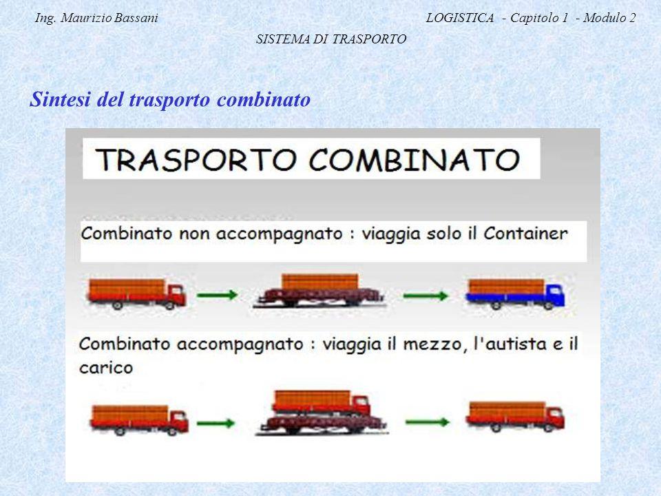 Ing. Maurizio Bassani LOGISTICA - Capitolo 1 - Modulo 2 SISTEMA DI TRASPORTO Sintesi del trasporto combinato