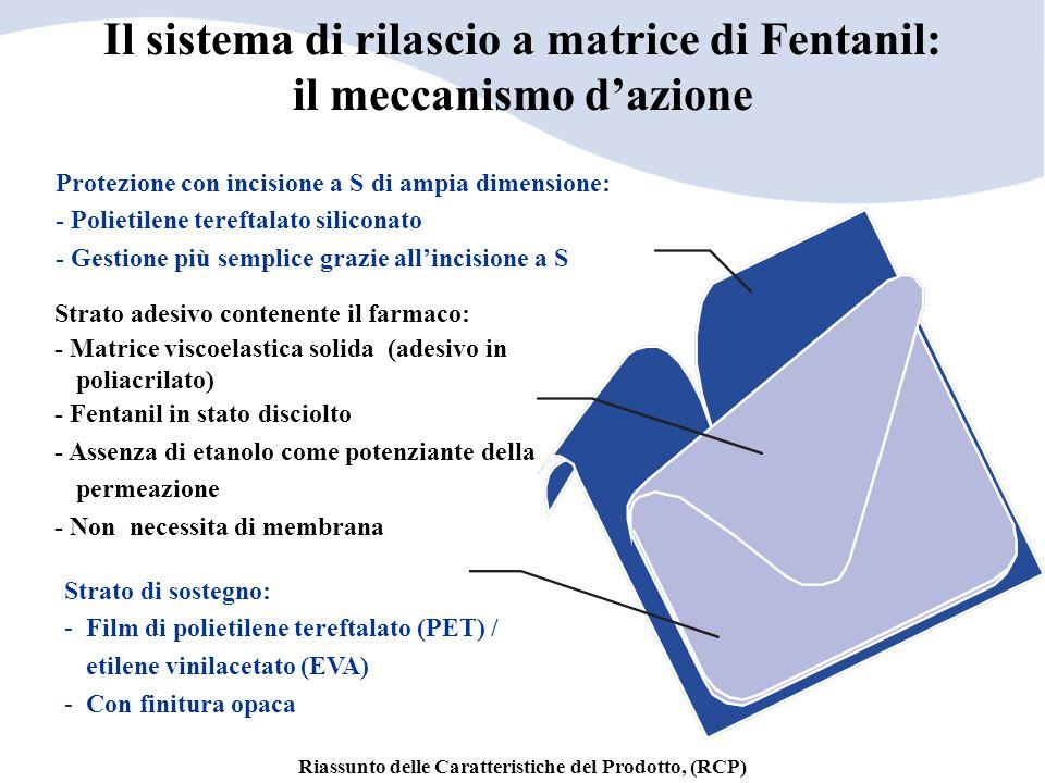 Il sistema di rilascio a matrice di Fentanil: il meccanismo d'azione Protezione con incisione a S di ampia dimensione: - Polietilene tereftalato silic