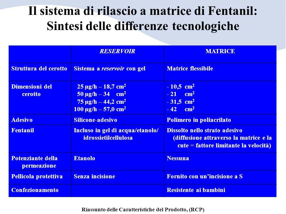 Il sistema di rilascio a matrice di Fentanil: Sintesi delle differenze tecnologiche RESERVOIRMATRICE Struttura del cerottoSistema a reservoir con gelM
