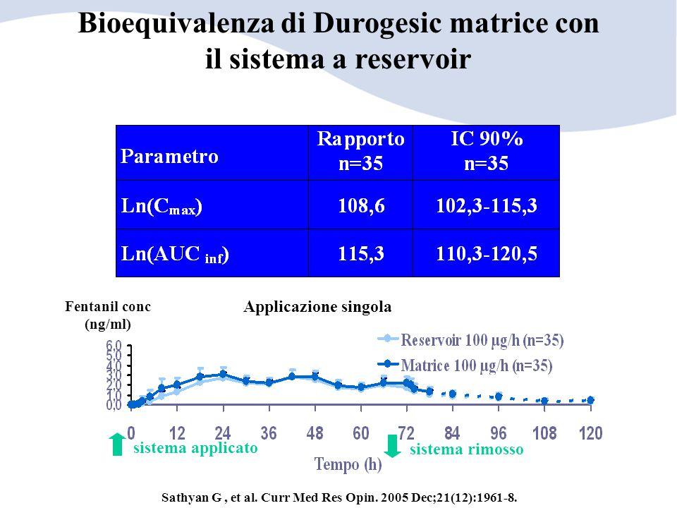 Fentanil conc (ng/ml) sistema rimosso sistema applicato Applicazione singola Bioequivalenza di Durogesic matrice con il sistema a reservoir Sathyan G,
