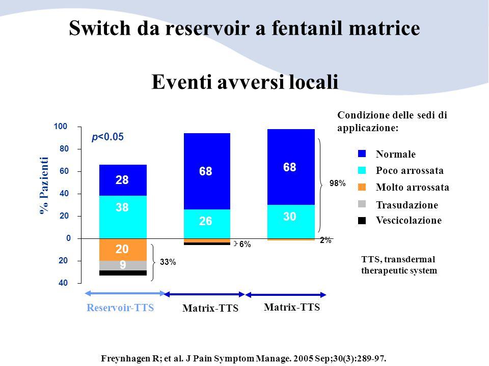 38 26 30 28 68 20 9 40 20 0 40 60 80 100 % Pazienti Matrix-TTS Reservoir-TTS Matrix-TTS 6% 2% 33% Eventi avversi locali 98% p<0.05 Condizione delle se