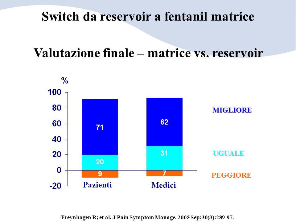 Valutazione finale – matrice vs. reservoir MIGLIORE UGUALE PEGGIORE Pazienti Medici Switch da reservoir a fentanil matrice Freynhagen R; et al. J Pain
