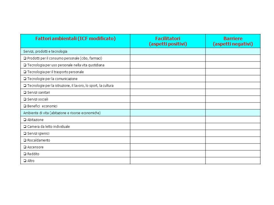 Fattori ambientali (ICF modificato)Facilitatori (aspetti positivi) Barriere (aspetti negativi) Servizi, prodotti e tecnologia  Prodotti per il consumo personale (cibo, farmaci)  Tecnologia per uso personale nella vita quotidiana  Tecnologia per il trasporto personale  Tecnologie per la comunicazione  Tecnologie per la istruzione, il lavoro, lo sport, la cultura  Servizi sanitari  Servizi sociali  Benefici economici Ambiente di vita (abitazione e risorse economiche)  Abitazione  Camera da letto individuale  Servizi igienici  Riscaldamento  Ascensore  Reddito  Altro