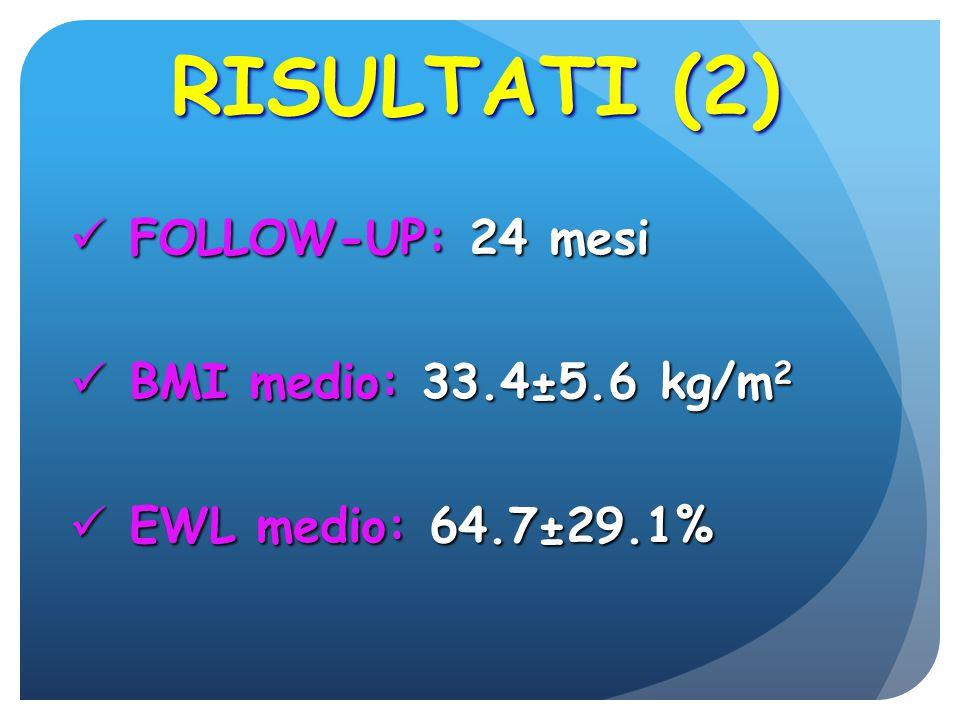 RISULTATI (2) FOLLOW-UP: 24 mesi FOLLOW-UP: 24 mesi BMI medio: 33.4±5.6 kg/m 2 BMI medio: 33.4±5.6 kg/m 2 EWL medio: 64.7±29.1% EWL medio: 64.7±29.1%