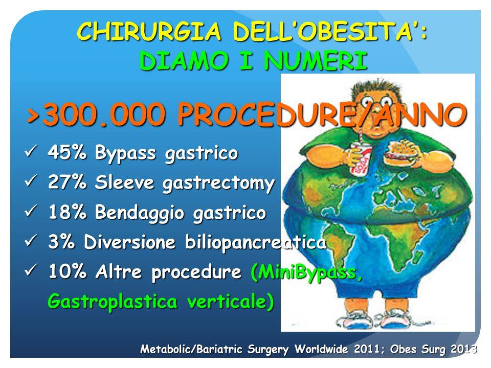 >300.000 PROCEDURE/ANNO 45% Bypass gastrico 45% Bypass gastrico 27% Sleeve gastrectomy 27% Sleeve gastrectomy 18% Bendaggio gastrico 18% Bendaggio gas
