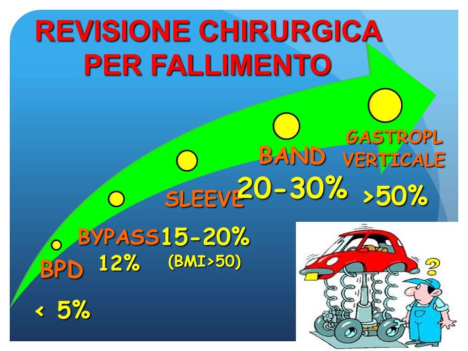 CAUSE DI FALLIMENTO BENDAGGIO INSUFFICIENTE CALO PONDERALE/ INSUFFICIENTE CALO PONDERALE/ WEIGHT REGAIN INTOLLERANZA INTOLLERANZA COMPLICANZE: COMPLICANZE: DILATAZIONE/SLIPPAGE DELLA TASCA GASTRICA, DILATAZIONE/SLIPPAGE DELLA TASCA GASTRICA, DILATAZIONE ESOFAGEA DILATAZIONE ESOFAGEA EROSIONE EROSIONE REFLUSSO SEVERO REFLUSSO SEVERO ROTTURA/INFEZIONE BAND ROTTURA/INFEZIONE BAND