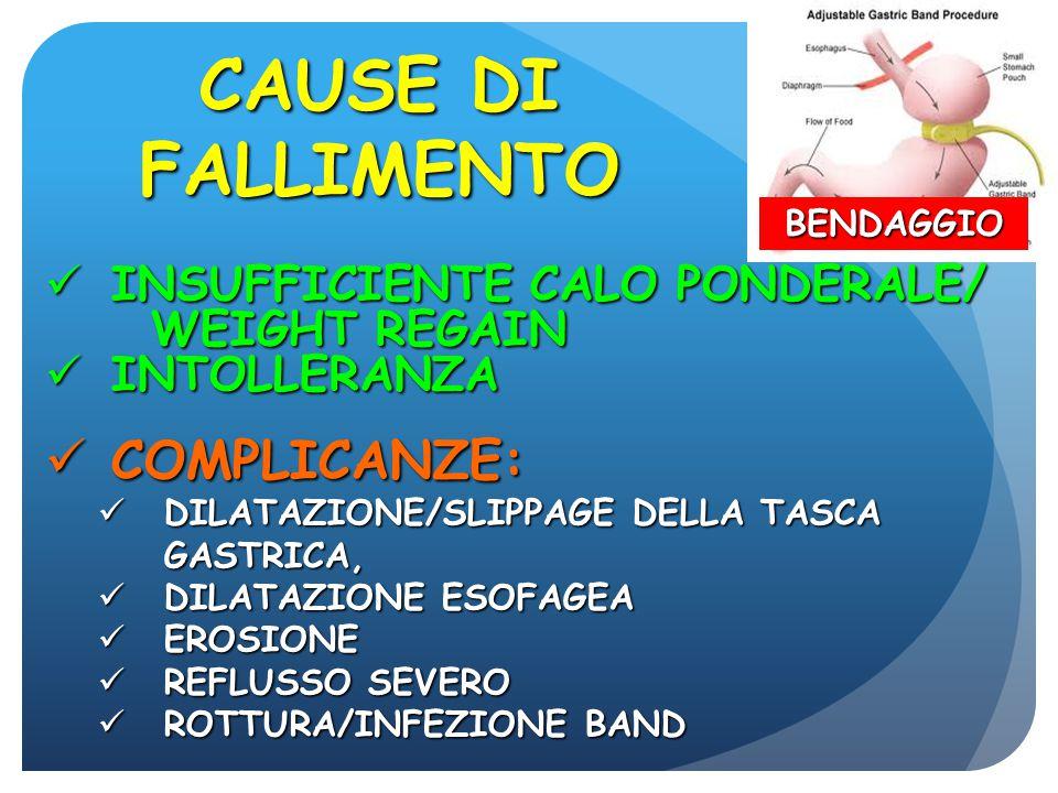 INSUFFICIENTE CALO PONDERALE/WEIGHT REGAIN INSUFFICIENTE CALO PONDERALE/WEIGHT REGAIN COMPLICANZE: COMPLICANZE: FISTOLA GASTRO-GASTRICA FISTOLA GASTRO-GASTRICA STENOSI/DILATAZIONE DEL NEOPILORO STENOSI/DILATAZIONE DEL NEOPILORO EROSIONE DELLA BENDERELLA EROSIONE DELLA BENDERELLA GASTROPLASTICA CAUSE DI FALLIMENTO