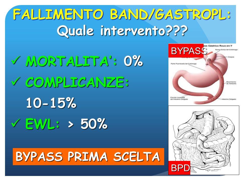 FALLIMENTO BAND/GASTROPL: Quale intervento??? MORTALITA': 0% MORTALITA': 0% COMPLICANZE: COMPLICANZE:10-15% EWL: > 50% EWL: > 50% BYPASS BPD BYPASS PR