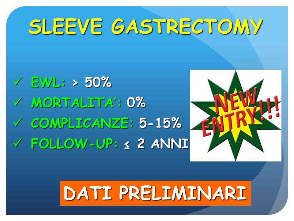 SLEEVE GASTRECTOMY EWL: > 50% EWL: > 50% MORTALITA': 0% MORTALITA': 0% COMPLICANZE: 5-15% COMPLICANZE: 5-15% FOLLOW-UP: ≤ 2 ANNI FOLLOW-UP: ≤ 2 ANNI D