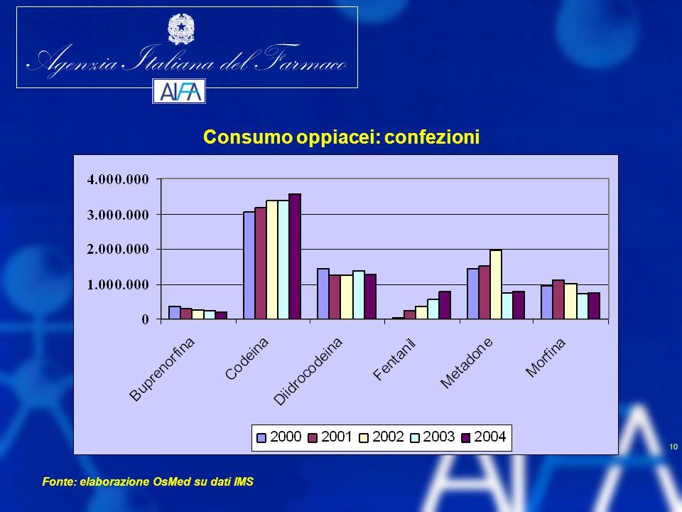 Agenzia Italiana del Farmaco 10 Consumo oppiacei: confezioni Fonte: elaborazione OsMed su dati IMS