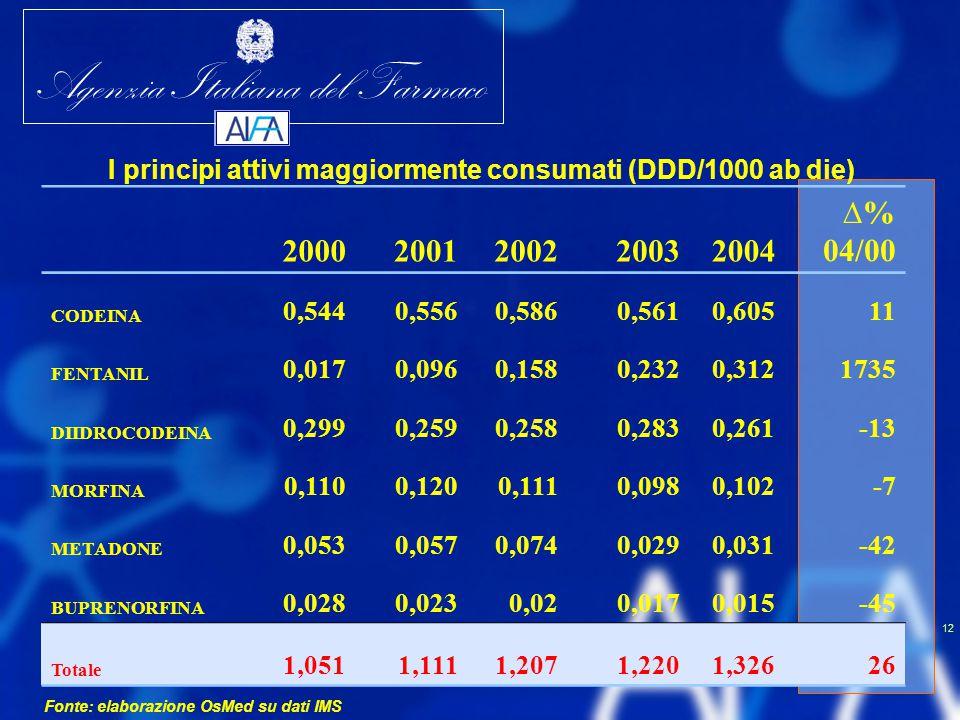 Agenzia Italiana del Farmaco 12 I principi attivi maggiormente consumati (DDD/1000 ab die) 20002001200220032004 ∆% 04/00 CODEINA 0,5440,5560,5860,5610