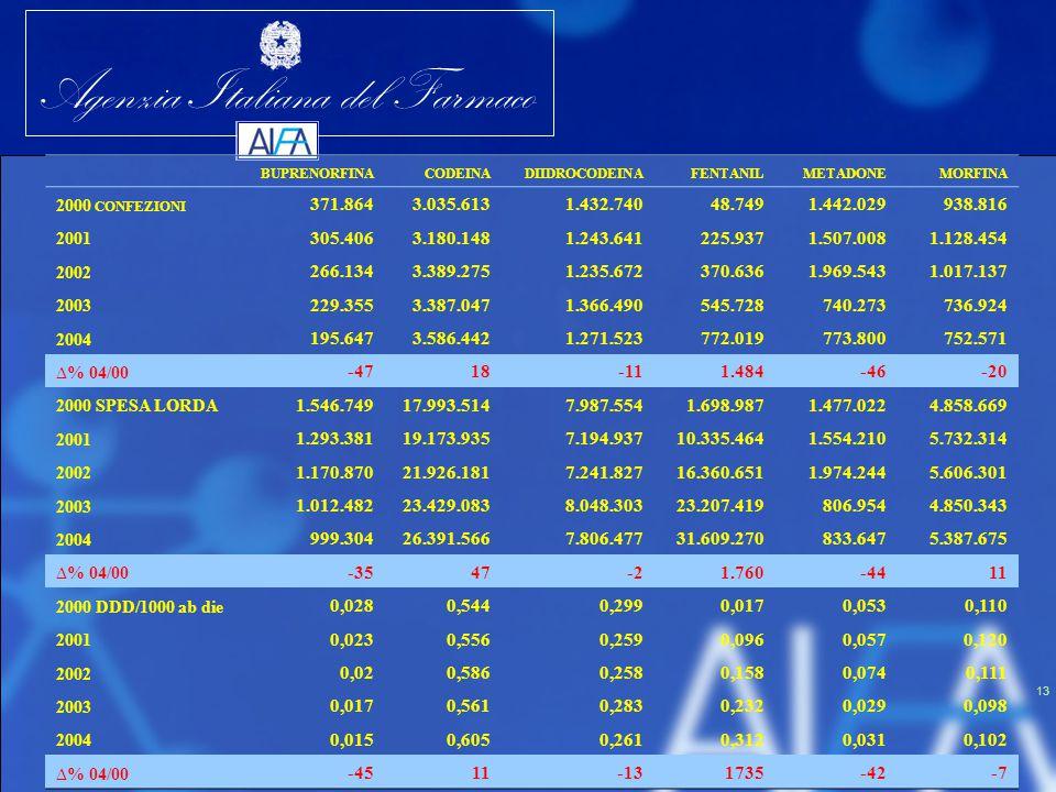 Agenzia Italiana del Farmaco 13 BUPRENORFINACODEINADIIDROCODEINAFENTANILMETADONEMORFINA 2000 CONFEZIONI 371.8643.035.6131.432.74048.7491.442.029938.81