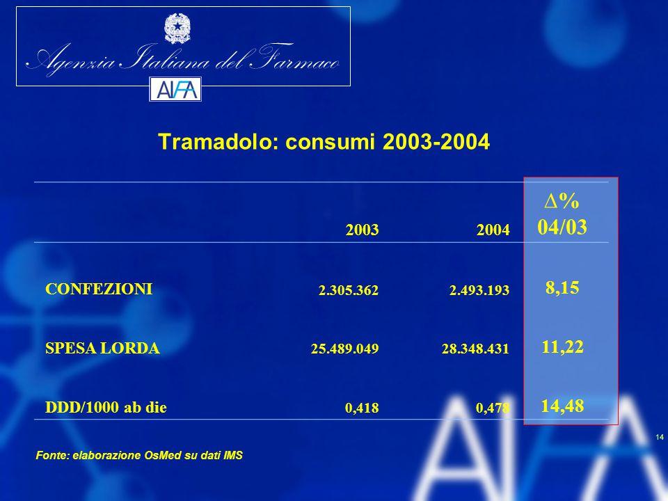 Agenzia Italiana del Farmaco 14 Tramadolo: consumi 2003-2004 20032004 ∆% 04/03 CONFEZIONI 2.305.3622.493.193 8,15 SPESA LORDA 25.489.04928.348.431 11,