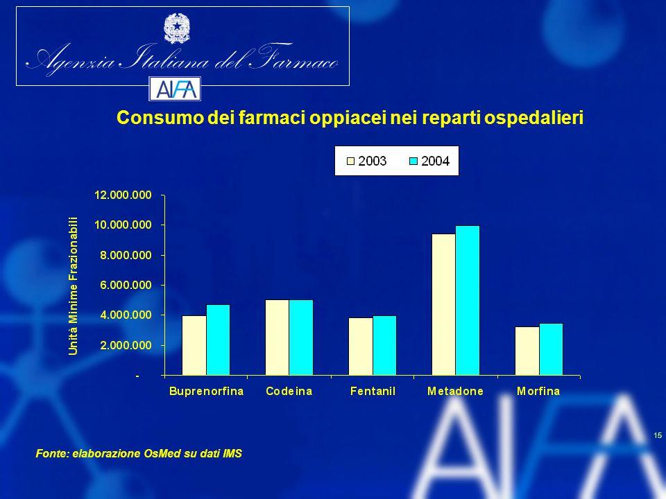 Agenzia Italiana del Farmaco 15 Consumo dei farmaci oppiacei nei reparti ospedalieri Fonte: elaborazione OsMed su dati IMS