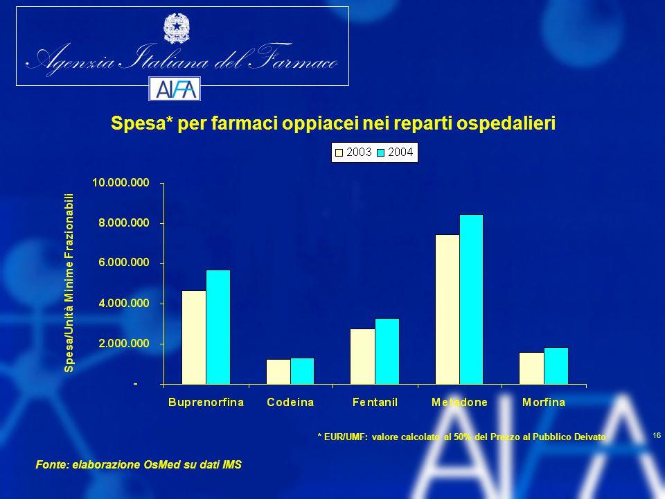 Agenzia Italiana del Farmaco 16 Spesa* per farmaci oppiacei nei reparti ospedalieri Fonte: elaborazione OsMed su dati IMS * EUR/UMF: valore calcolato
