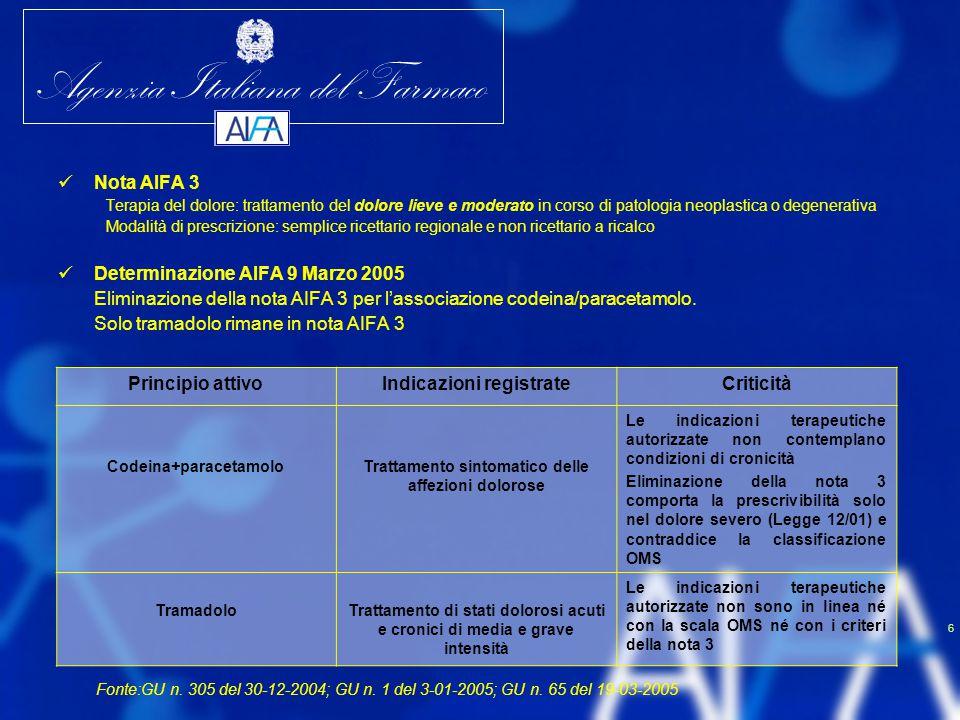 Agenzia Italiana del Farmaco 6 Nota AIFA 3 Terapia del dolore: trattamento del dolore lieve e moderato in corso di patologia neoplastica o degenerativ