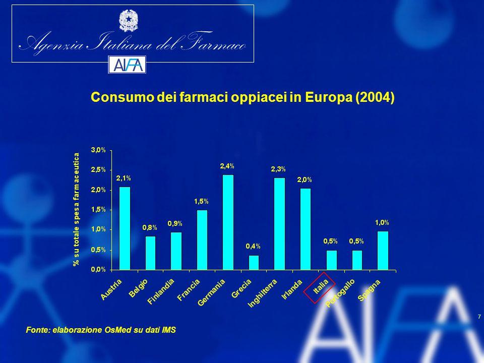 Agenzia Italiana del Farmaco 8 Italia AustriaBelgioFinlandiaFranciaGermaniaGreciaInghilterraIrlandaPortogalloSpagna Fentanyl 11122112231 Codeina 24413421122 Morfina 32344335444 Diidrocodeina 4********** Buprenorfina 53231243513 Metadone 655555**43 5 Fonte: elaborazione OsMed su dati IMS I farmaci oppiacei in Italia rango per consumo (spesa lorda) rispetto agli altri paesi europei (2004)